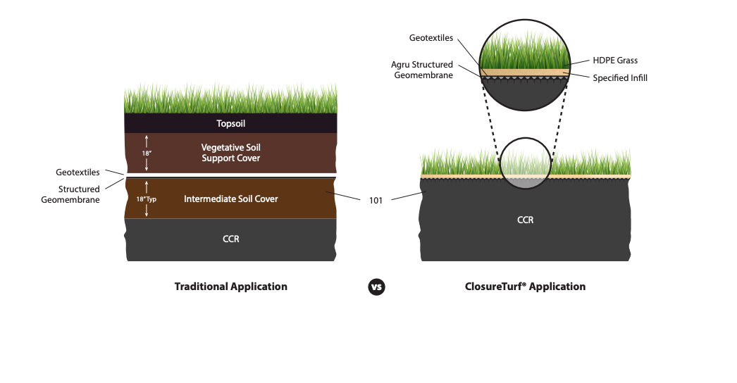 ClosureTurf for Final Closure of Coal Combustion Residuals: Traditional vs. Geosynthetic Closure